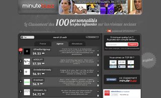 Minutebuzz-Klout