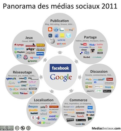 Panorama_Medias_Sociaux_2011